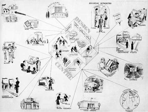 University of Brighton Design Archives