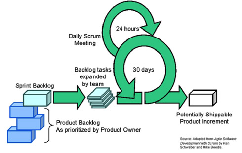 Diagram demonstrating agile development process using Scrum from 'Digital Content Production Processes', DMK Cohort 2012-13