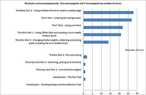 Figure 3: Illustrator screencast popularity