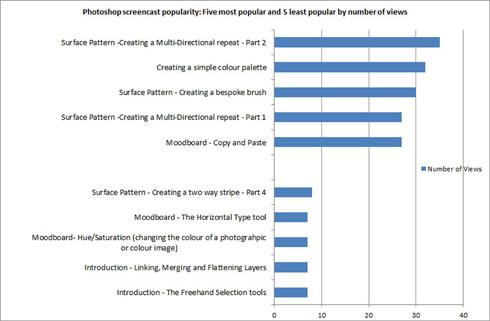 Figure 4: Photoshop screencast popularity