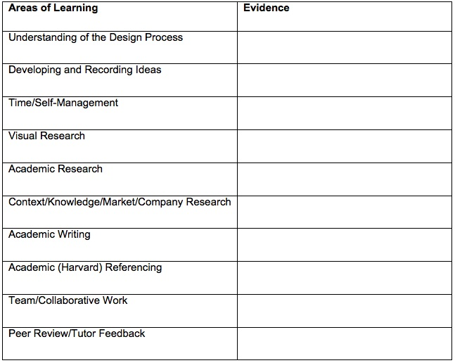 Table 1: Template to show Areas of Learning within the ILP tool