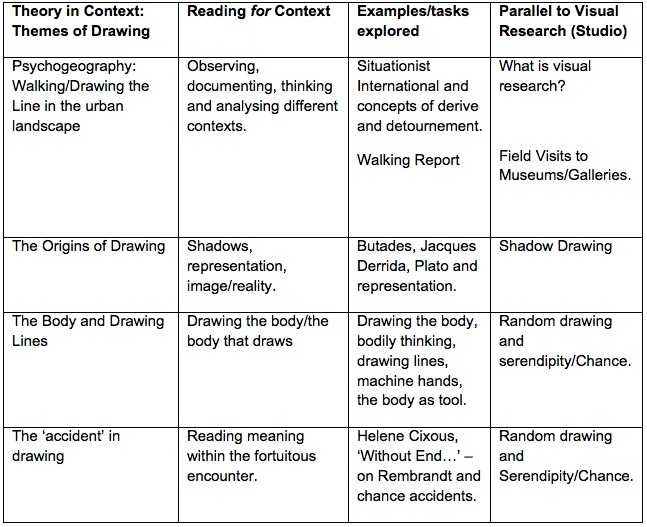 Table 2: Content areas in Theory in Context mirrored in Visual Research