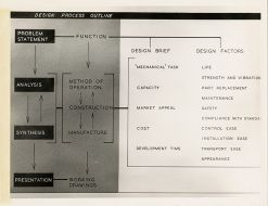 'Design Process Outline'