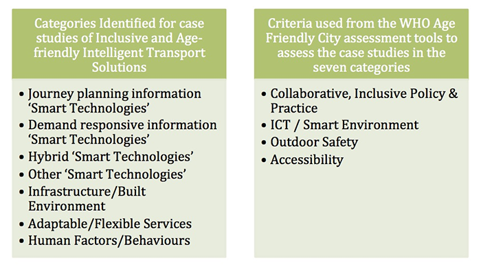Categories Identified for case studies of Inclusive and Age-friendly Intelligent Transport Solutions;