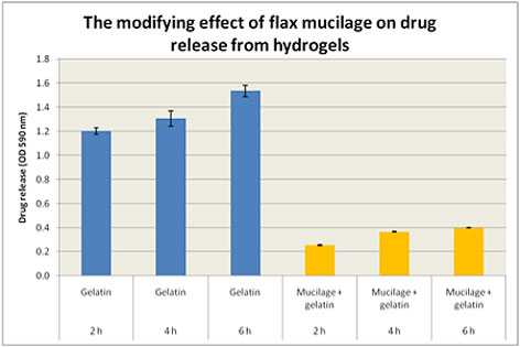 modifying-effect-of-flax-mucilage-on-drug-release