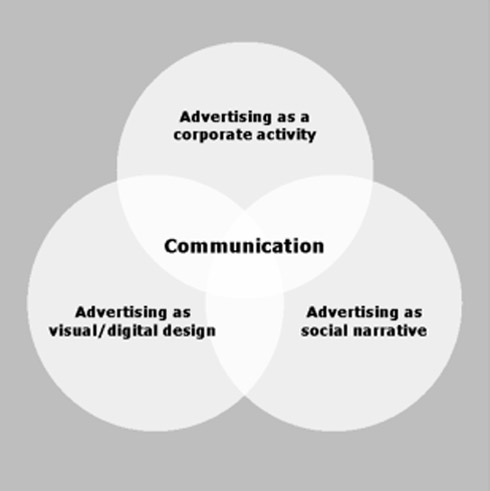 Three symbiotic aspects of advertising (© Rutherford)
