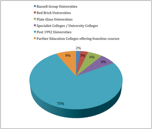 Figure 1: Percentages of all Computer Games courses offered by type of institution.